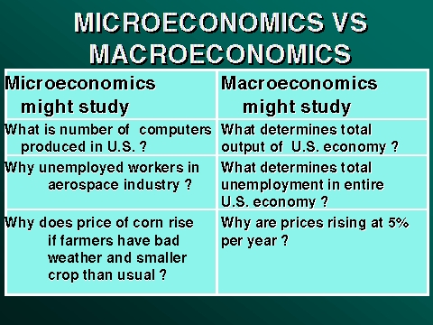 a macroeconomic study of the us economy Economic growth in the united states: one major problem is the disconnect between macroeconomics and the study of economic inequality macroeconomics relies on.